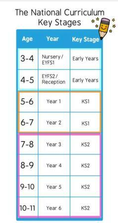 Stoke by Nayland Primary School Key Stages Explained